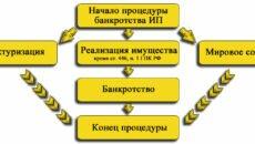 Процедура банкротства ИП