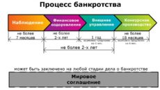 Срок наблюдения – процедуры банкротства